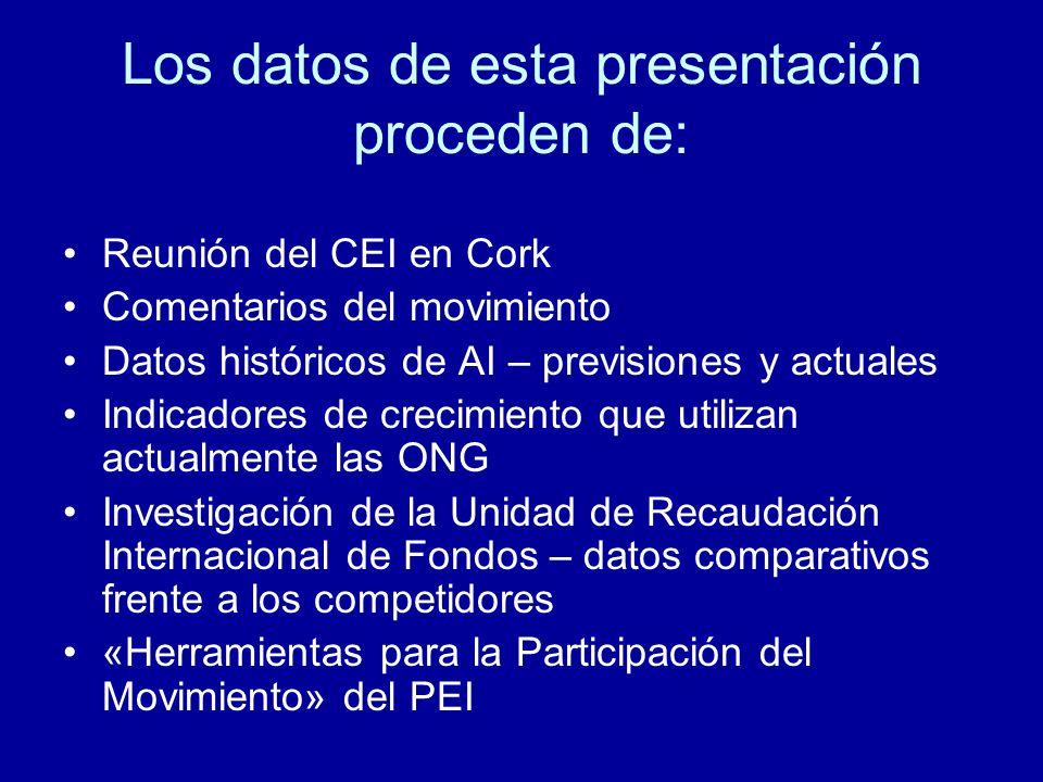 Los datos de esta presentación proceden de: Reunión del CEI en Cork Comentarios del movimiento Datos históricos de AI – previsiones y actuales Indicadores de crecimiento que utilizan actualmente las ONG Investigación de la Unidad de Recaudación Internacional de Fondos – datos comparativos frente a los competidores «Herramientas para la Participación del Movimiento» del PEI