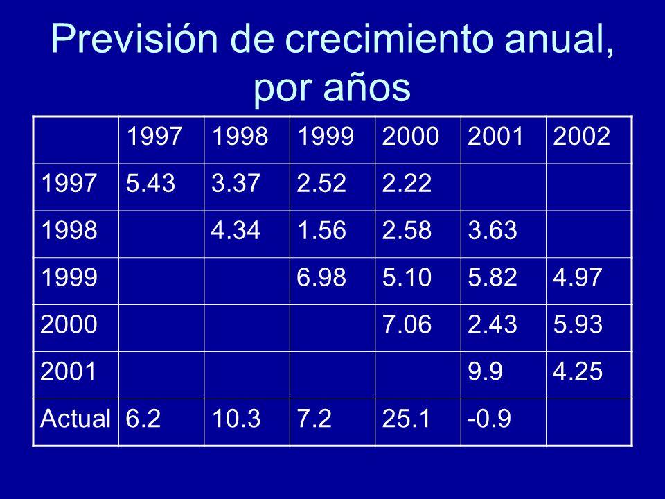 Previsión de crecimiento anual, por años 199719981999200020012002 19975.433.372.522.22 19984.341.562.583.63 19996.985.105.824.97 20007.062.435.93 20019.94.25 Actual6.210.37.225.1-0.9