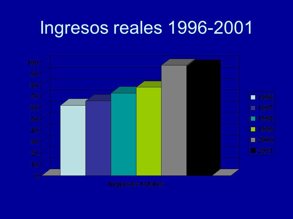 Ingresos reales 1996-2001