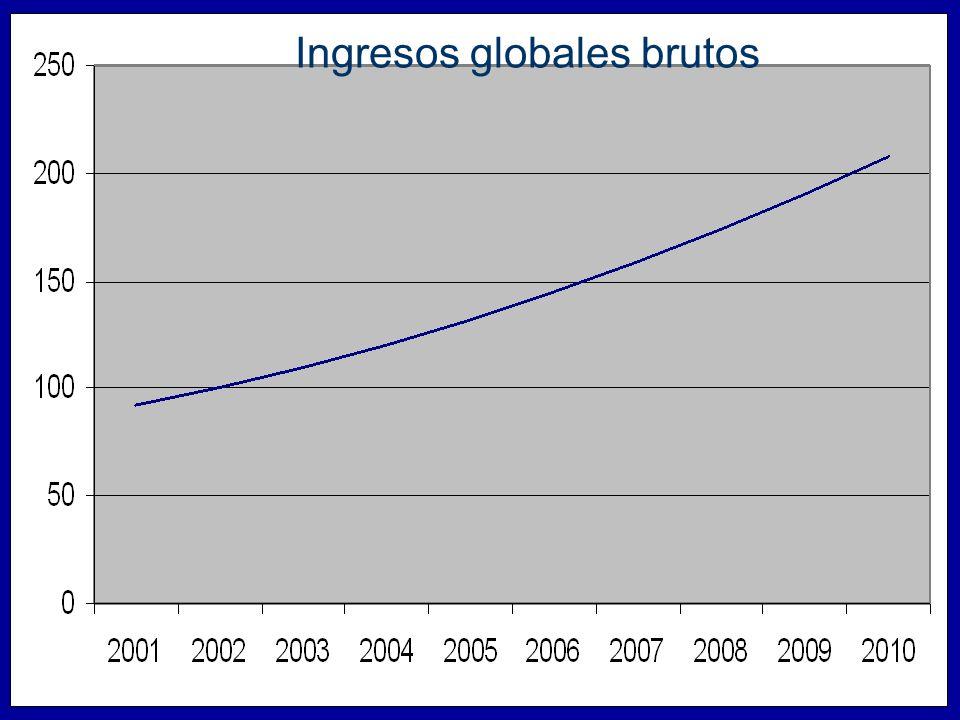 Ingresos globales brutos