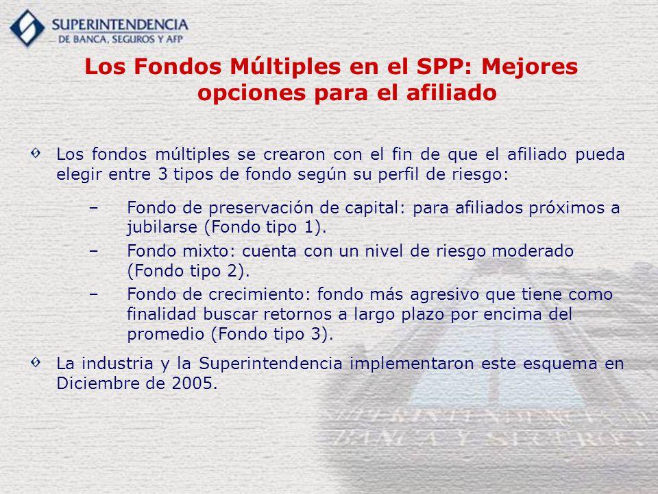 Los Fondos Múltiples en el SPP: Mejores opciones para el afiliado Los fondos múltiples se crearon con el fin de que el afiliado pueda elegir entre 3 tipos de fondo según su perfil de riesgo: –Fondo de preservación de capital: para afiliados próximos a jubilarse (Fondo tipo 1).