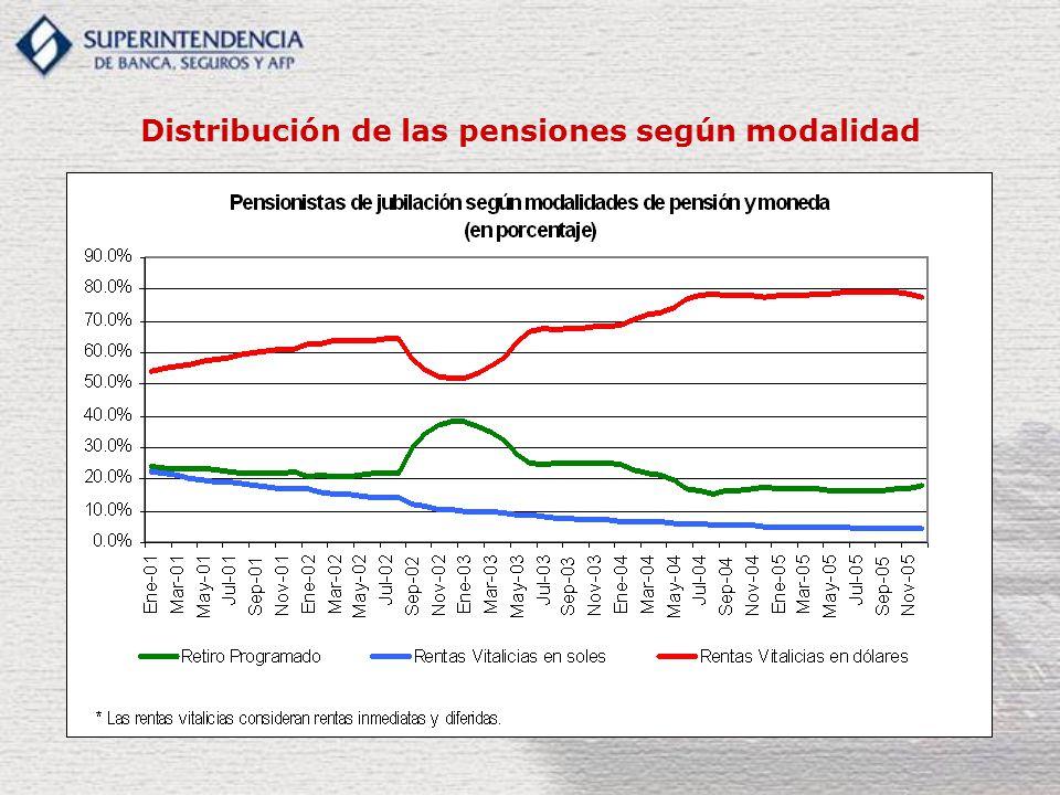 Distribución de las pensiones según modalidad
