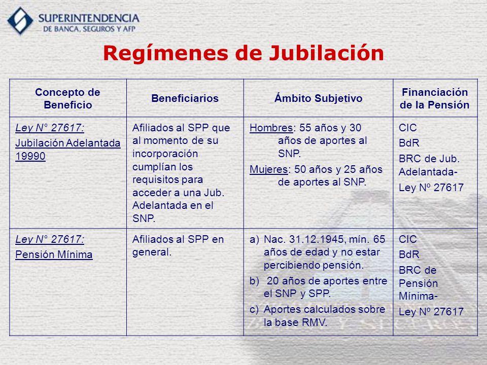 Regímenes de Jubilación Concepto de Beneficio BeneficiariosÁmbito Subjetivo Financiación de la Pensión Ley N° 27617: Jubilación Adelantada 19990 Afiliados al SPP que al momento de su incorporación cumplían los requisitos para acceder a una Jub.