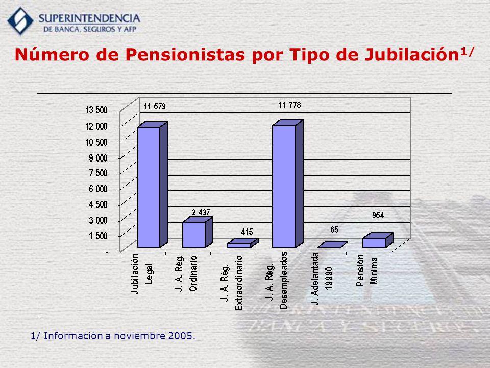 Número de Pensionistas por Tipo de Jubilación 1/ 1/ Información a noviembre 2005.
