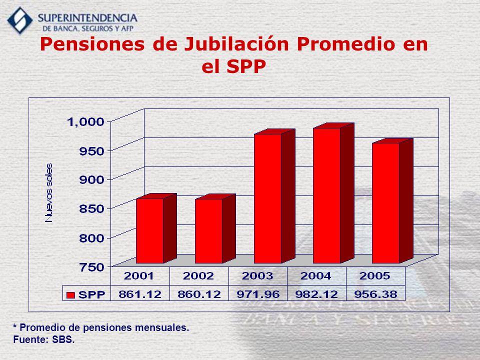 Pensiones de Jubilación Promedio en el SPP * Promedio de pensiones mensuales. Fuente: SBS.