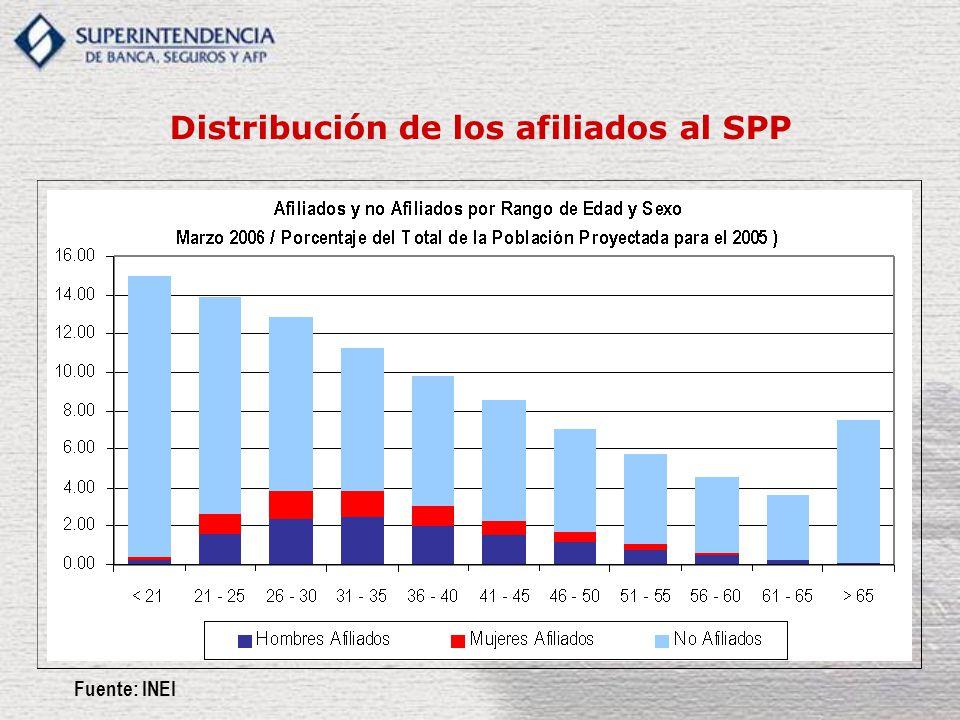 Distribución de los afiliados al SPP Fuente: INEI