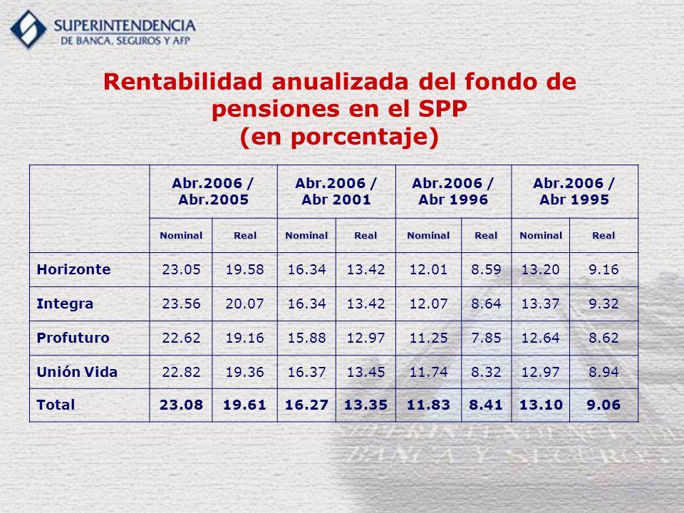 Rentabilidad anualizada del fondo de pensiones en el SPP (en porcentaje) Abr.2006 / Abr.2005 Abr.2006 / Abr 2001 Abr.2006 / Abr 1996 Abr.2006 / Abr 1995 NominalRealNominalRealNominalRealNominalReal Horizonte23.0519.5816.3413.4212.018.5913.209.16 Integra23.5620.0716.3413.4212.078.6413.379.32 Profuturo22.6219.1615.8812.9711.257.8512.648.62 Unión Vida22.8219.3616.3713.4511.748.3212.978.94 Total23.0819.6116.2713.3511.838.4113.109.06