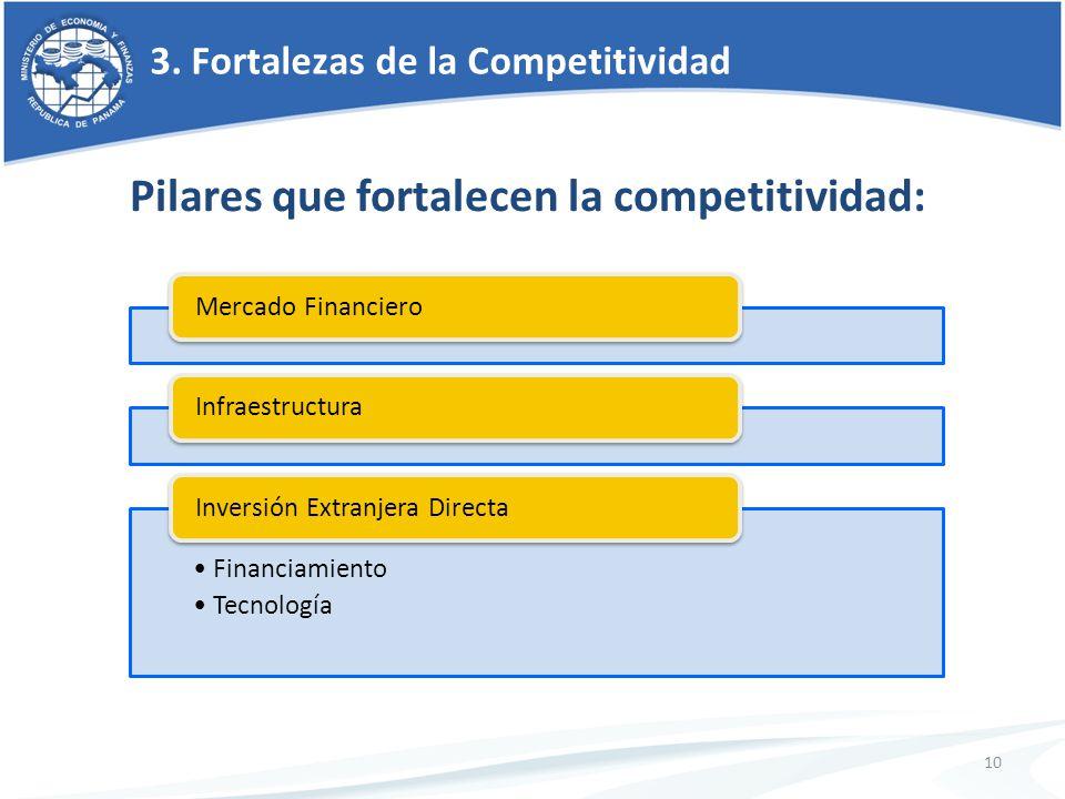 3. Fortalezas de la Competitividad Mercado FinancieroInfraestructura Financiamiento Tecnología Inversión Extranjera Directa 10 Pilares que fortalecen