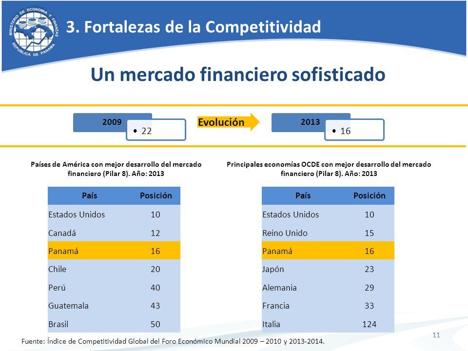 11 3. Fortalezas de la Competitividad 11 Fuente: Índice de Competitividad Global del Foro Económico Mundial 2009 – 2010 y 2013-2014. Un mercado financ