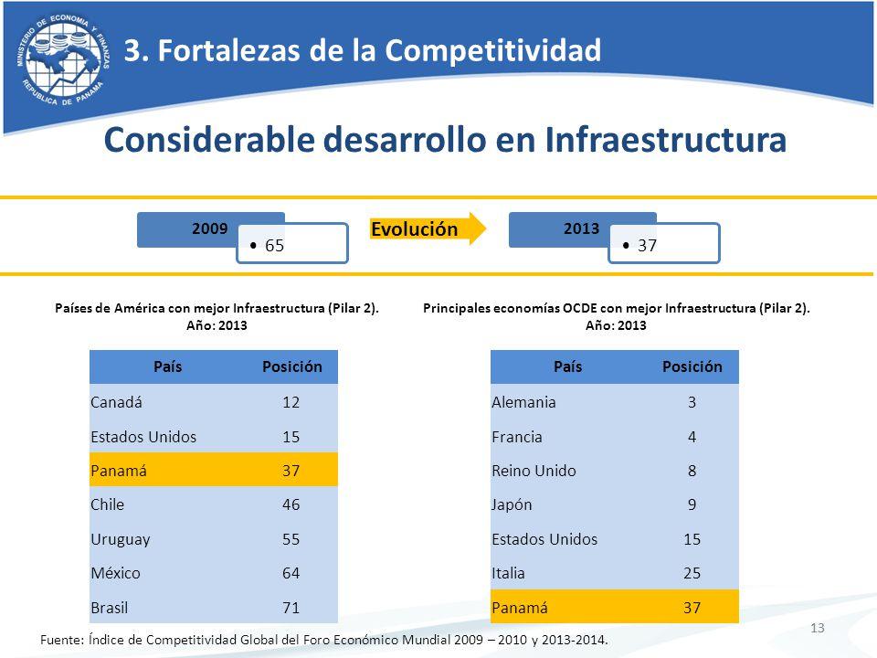 13 3. Fortalezas de la Competitividad 13 Fuente: Índice de Competitividad Global del Foro Económico Mundial 2009 – 2010 y 2013-2014. Considerable desa