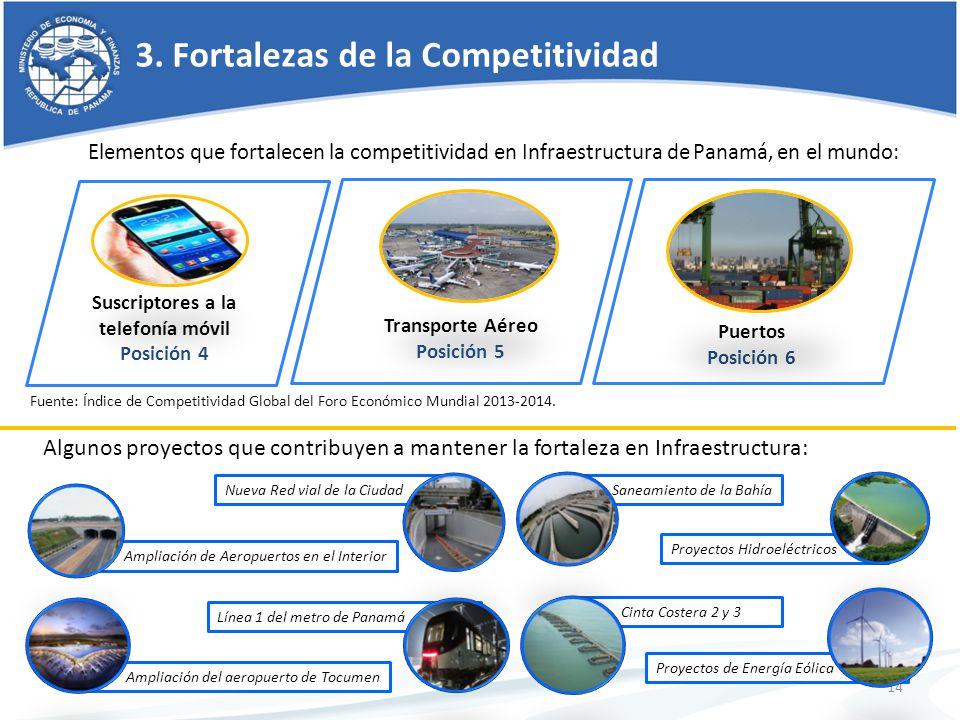 3. Fortalezas de la Competitividad Elementos que fortalecen la competitividad en Infraestructura de Panamá, en el mundo: 14 Puertos Posición 6 Transpo