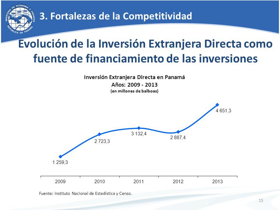 15 3. Fortalezas de la Competitividad Evolución de la Inversión Extranjera Directa como fuente de financiamiento de las inversiones Inversión Extranje