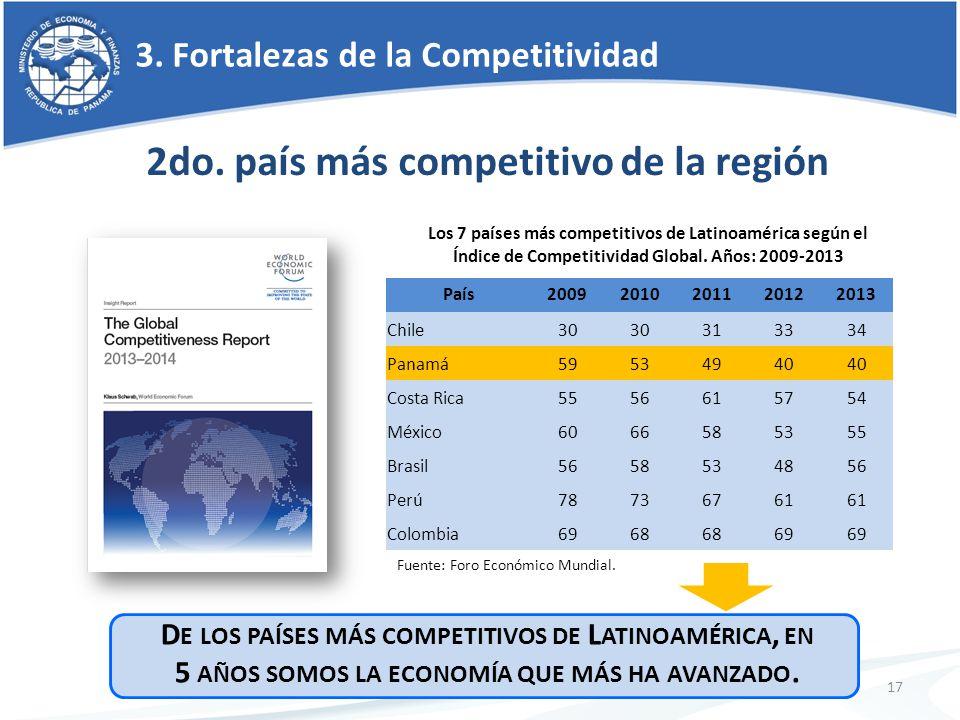 3. Fortalezas de la Competitividad 17 País20092010201120122013 Chile30 313334 Panamá59534940 Costa Rica5556615754 México6066585355 Brasil5658534856 Pe