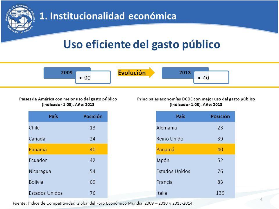 1. Institucionalidad económica 4 Uso eficiente del gasto público Países de América con mejor uso del gasto público (Indicador 1.08). Año: 2013 PaísPos