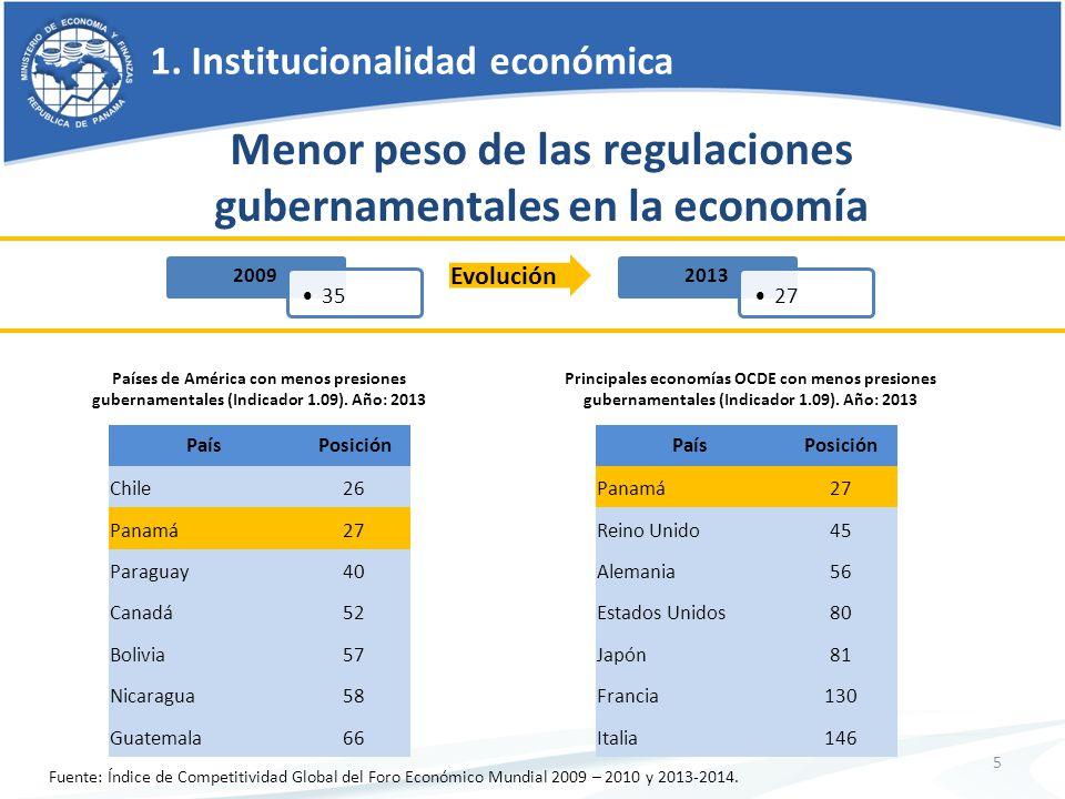 1. Institucionalidad económica 5 Menor peso de las regulaciones gubernamentales en la economía Países de América con menos presiones gubernamentales (