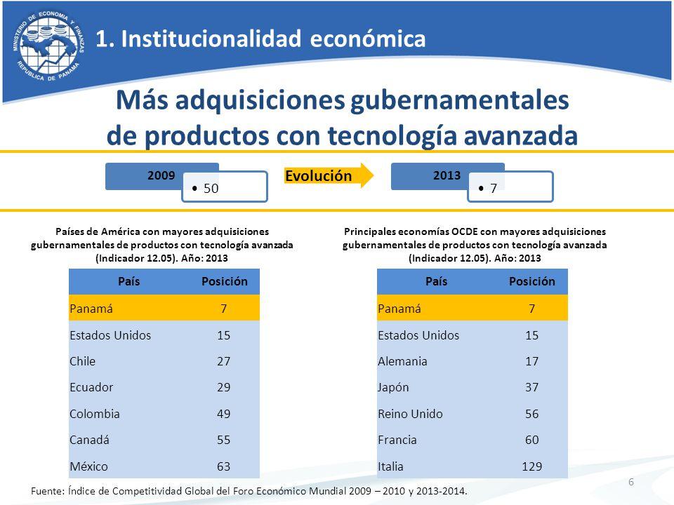1. Institucionalidad económica 6 Más adquisiciones gubernamentales de productos con tecnología avanzada Países de América con mayores adquisiciones gu