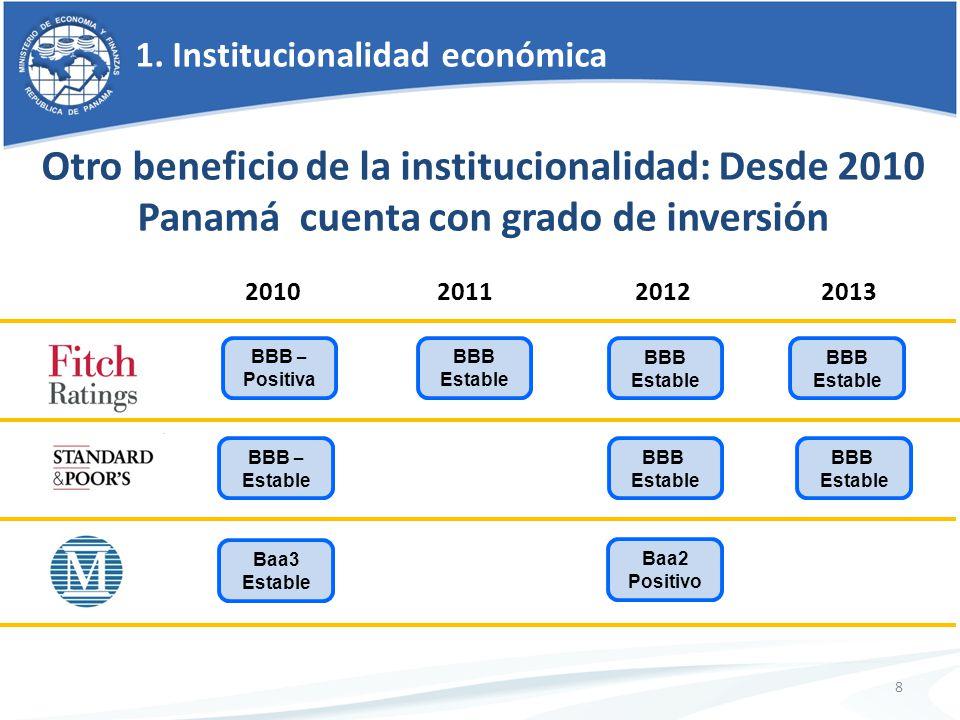 20102011 20122013 BBB – Estable BBB – Positiva Baa3 Estable BBB Estable BBB Estable Baa2 Positivo BBB Estable BBB Estable BBB Estable 8 Otro beneficio de la institucionalidad: Desde 2010 Panamá cuenta con grado de inversión 1.
