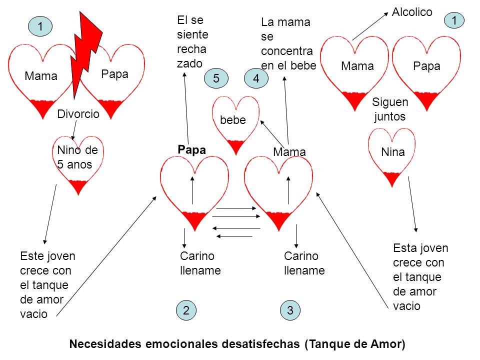 Mama Papa Divorcio Nino de 5 anos 1 MamaPapa Siguen juntos Nina Este joven crece con el tanque de amor vacio Esta joven crece con el tanque de amor va