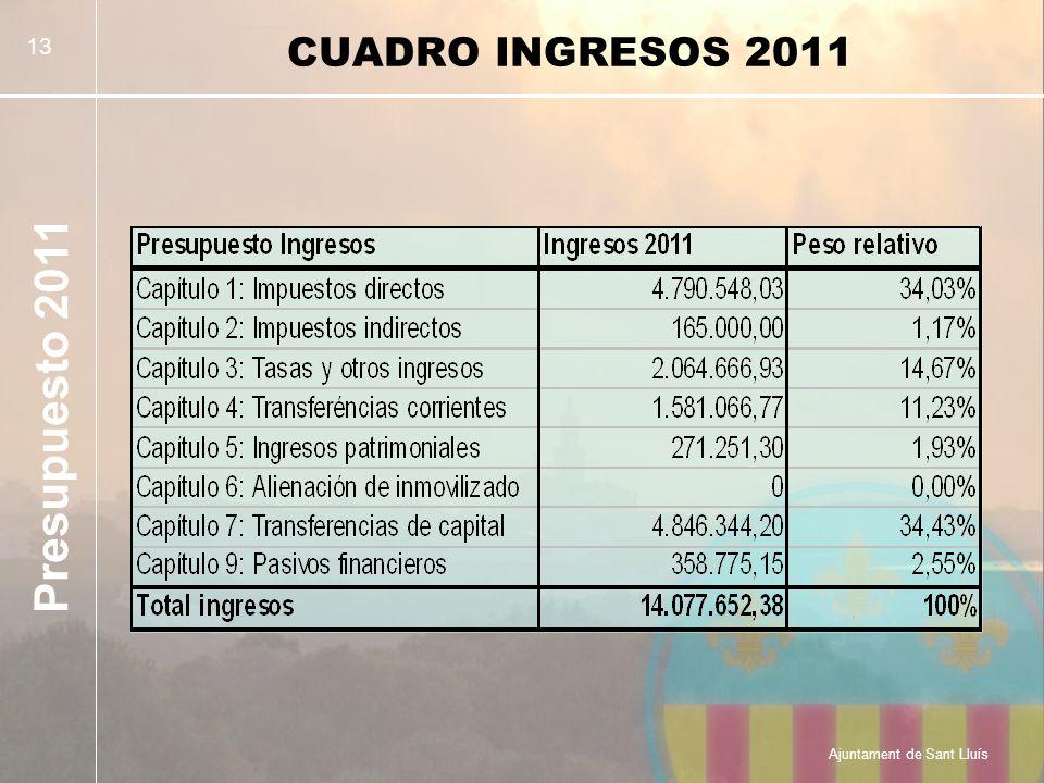 Presupuesto 2011 Ajuntament de Sant Lluís 13 CUADRO INGRESOS 2011