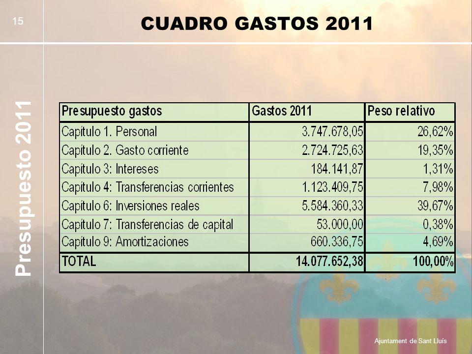 Presupuesto 2011 Ajuntament de Sant Lluís 15 CUADRO GASTOS 2011