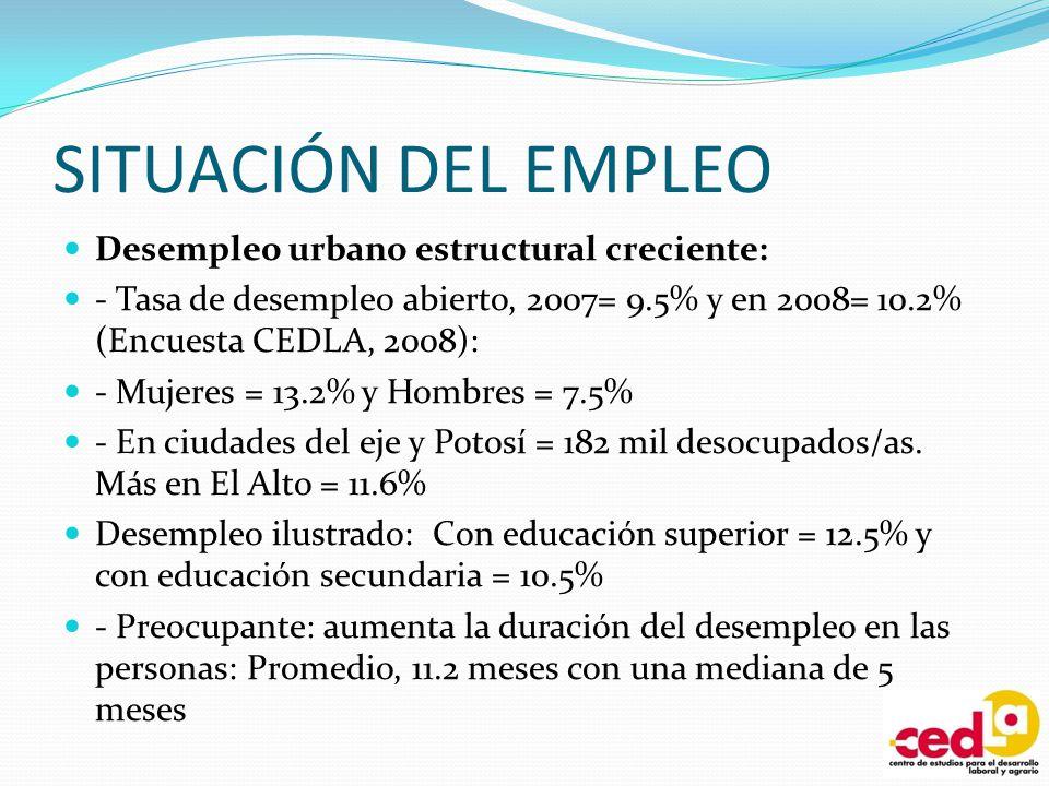 SITUACIÓN DEL EMPLEO Desempleo urbano estructural creciente: - Tasa de desempleo abierto, 2007= 9.5% y en 2008= 10.2% (Encuesta CEDLA, 2008): - Mujere