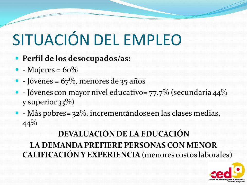 SITUACIÓN DEL EMPLEO Perfil de los desocupados/as: - Mujeres = 60% - Jóvenes = 67%, menores de 35 años - Jóvenes con mayor nivel educativo= 77.7% (sec