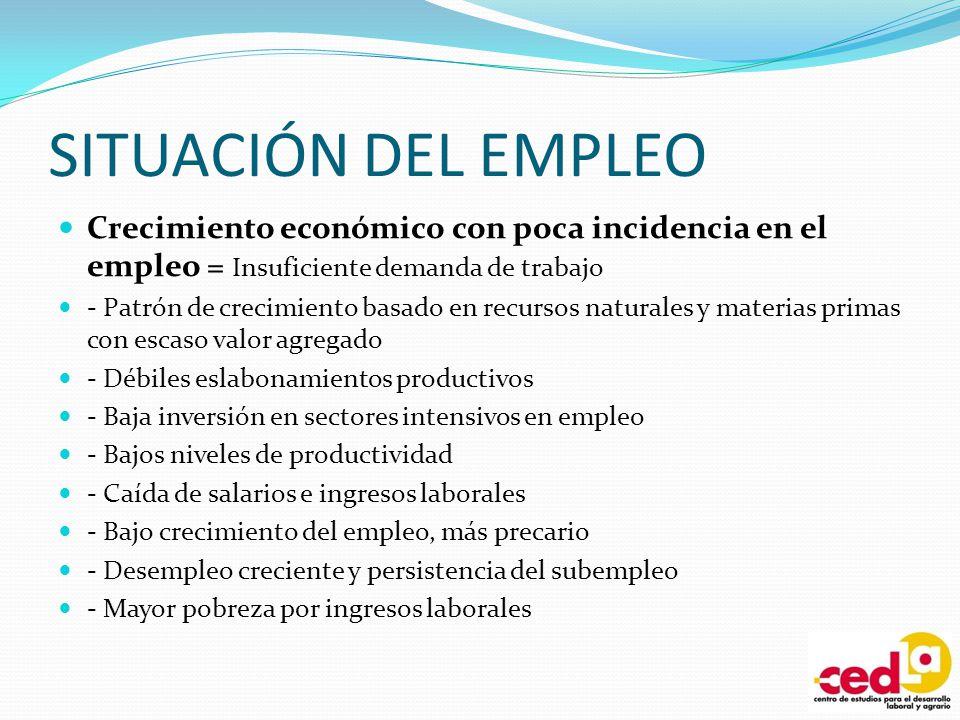 SITUACIÓN DEL EMPLEO Desempleo urbano estructural creciente: - Tasa de desempleo abierto, 2007= 9.5% y en 2008= 10.2% (Encuesta CEDLA, 2008): - Mujeres = 13.2% y Hombres = 7.5% - En ciudades del eje y Potosí = 182 mil desocupados/as.
