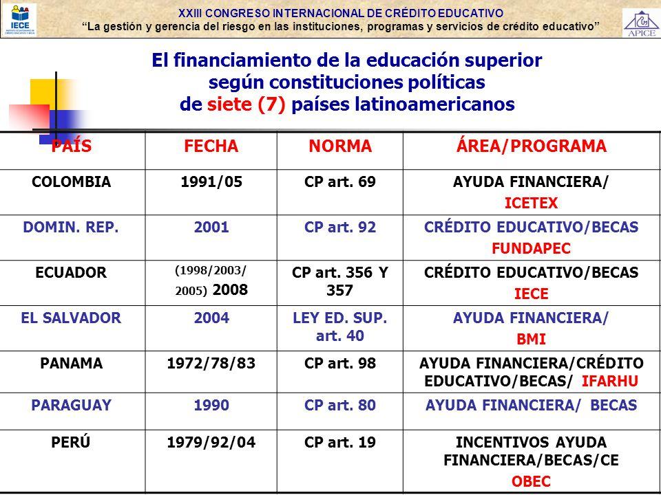 XXIII CONGRESO INTERNACIONAL DE CRÉDITO EDUCATIVO La gestión y gerencia del riesgo en las instituciones, programas y servicios de crédito educativo Los riesgos en las IPS de CE (Salmi): No sostenibilidad: 1.