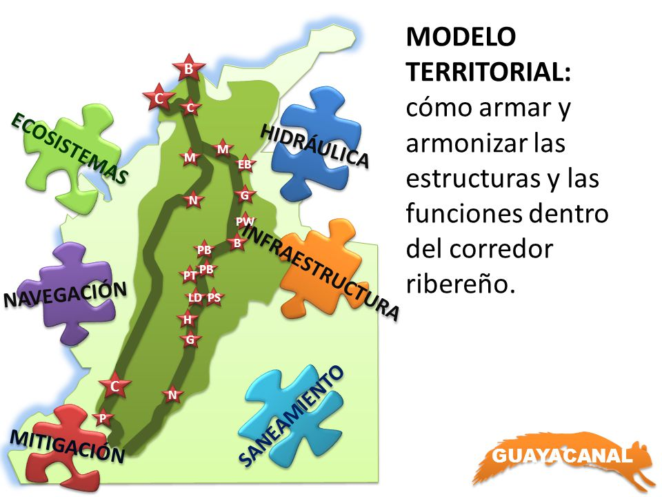 GUAYACANAL N N PB B B PW G G M M EB M M P P H H PS LD N N G G B B C C C C PT PB C C MODELO TERRITORIAL: cómo armar y armonizar las estructuras y las funciones dentro del corredor ribereño.