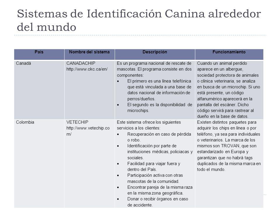 Sistemas de Identificación Canina alrededor del mundo PaísNombre del sistemaDescripciónFuncionamiento Canadá CANADACHIP http://www.ckc.ca/en/ Es un pr