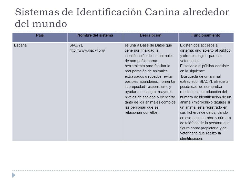 Sistemas de Identificación Canina alrededor del mundo PaísNombre del sistemaDescripciónFuncionamiento EspañaSIACYL http://www.siacyl.org/ es una a Bas