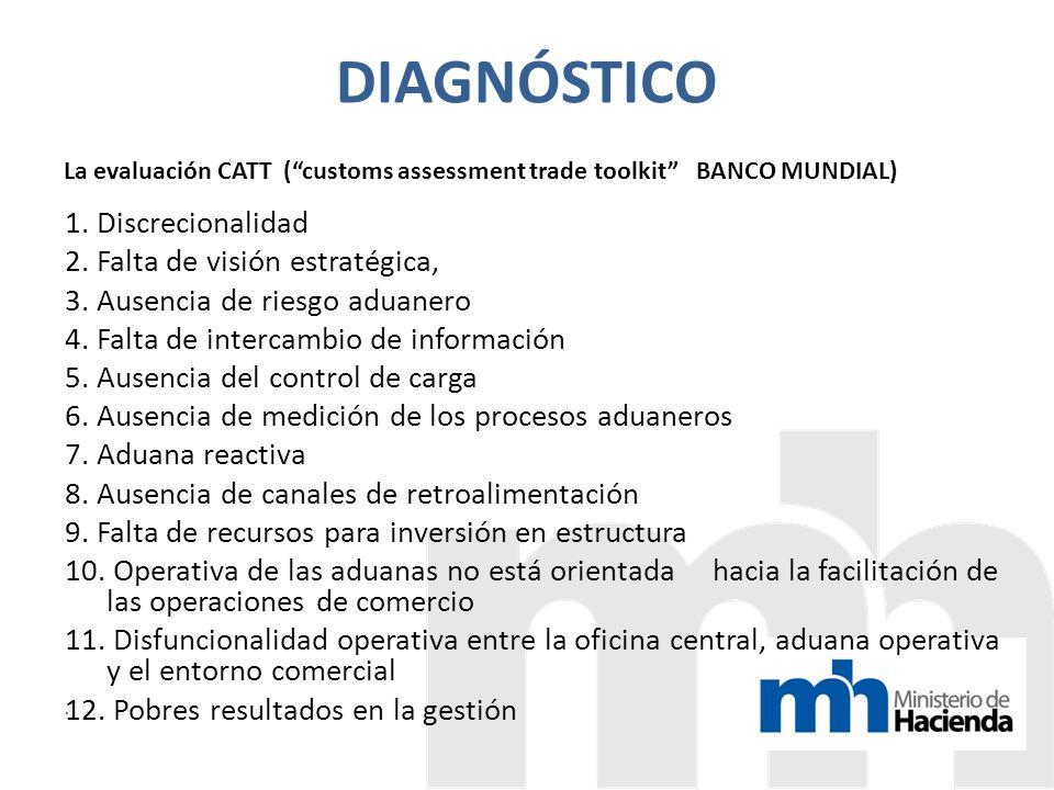 DIAGNÓSTICO La evaluación CATT (customs assessment trade toolkit BANCO MUNDIAL) 1.