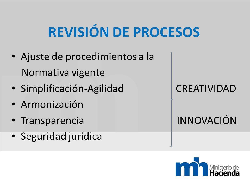 REVISIÓN DE PROCESOS Ajuste de procedimientos a la Normativa vigente Simplificación-Agilidad CREATIVIDAD Armonización Transparencia INNOVACIÓN Seguridad jurídica