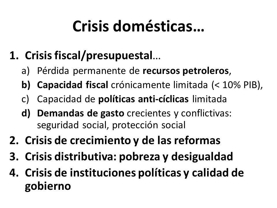 Crisis domésticas… 1.Crisis fiscal/presupuestal… a)Pérdida permanente de recursos petroleros, b)Capacidad fiscal crónicamente limitada (< 10% PIB), c)
