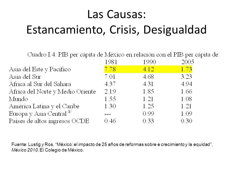 Fuente: Lustig y Ros, México: el impacto de 25 años de reformas sobre e crecimiento y la equidad, México 2010, El Colegio de México. Las Causas: Estan