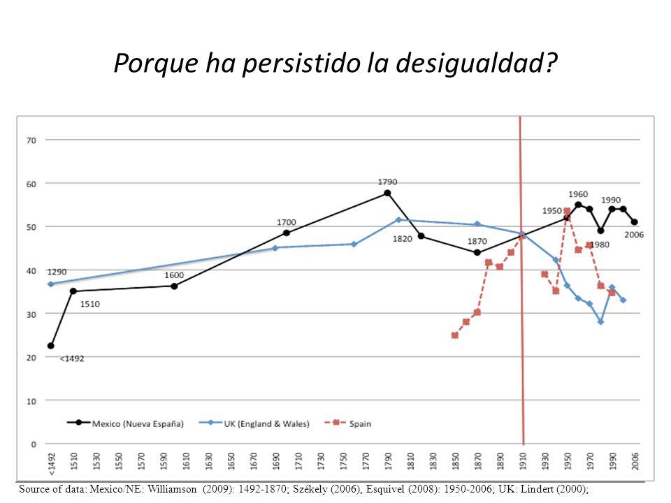 Porque ha persistido la desigualdad? Source of data: Mexico/NE: Williamson (2009): 1492-1870; Székely (2006), Esquivel (2008): 1950-2006; UK: Lindert