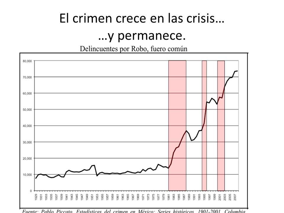 El crimen crece en las crisis… …y permanece.