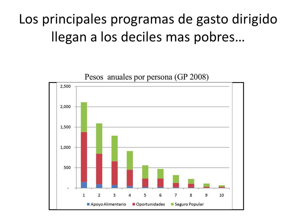 Los principales programas de gasto dirigido llegan a los deciles mas pobres…
