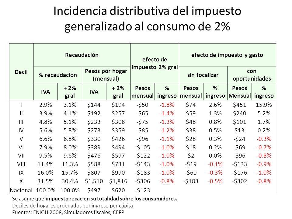 Incidencia distributiva del impuesto generalizado al consumo de 2% Se asume que impuesto recae en su totalidad sobre los consumidores. Deciles de hoga