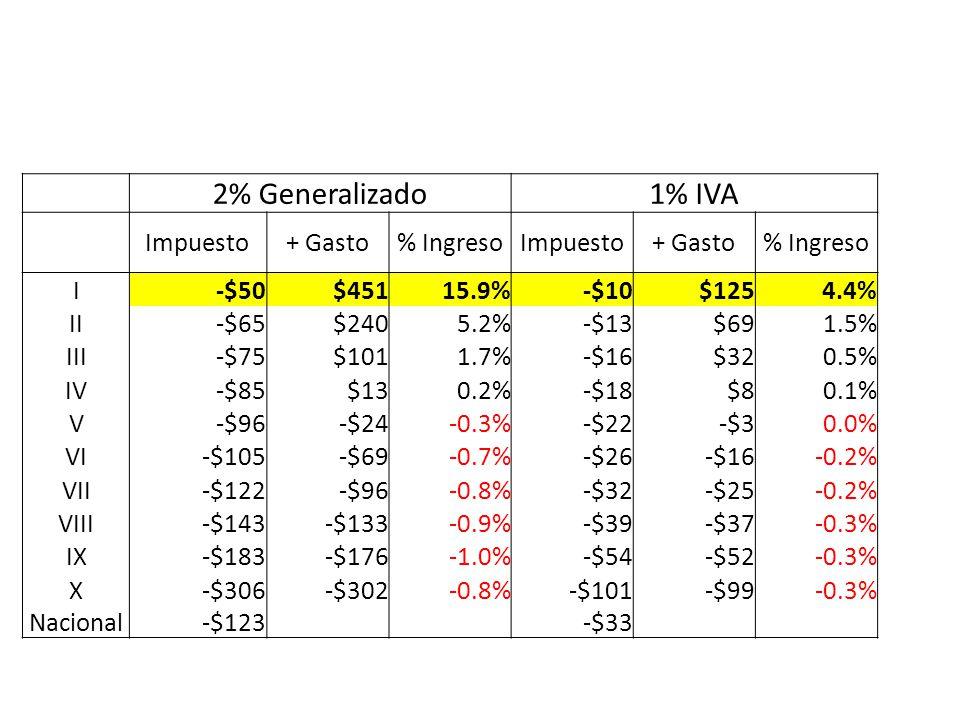 2% Generalizado1% IVA Impuesto+ Gasto% IngresoImpuesto+ Gasto% Ingreso I-$50$45115.9%-$10$1254.4% II-$65$2405.2%-$13$691.5% III-$75$1011.7%-$16$320.5%