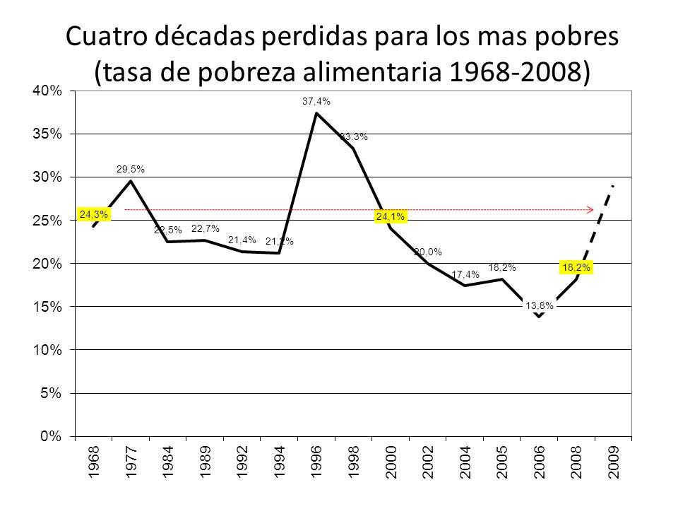 Cuatro décadas perdidas para los mas pobres (tasa de pobreza alimentaria 1968-2008)