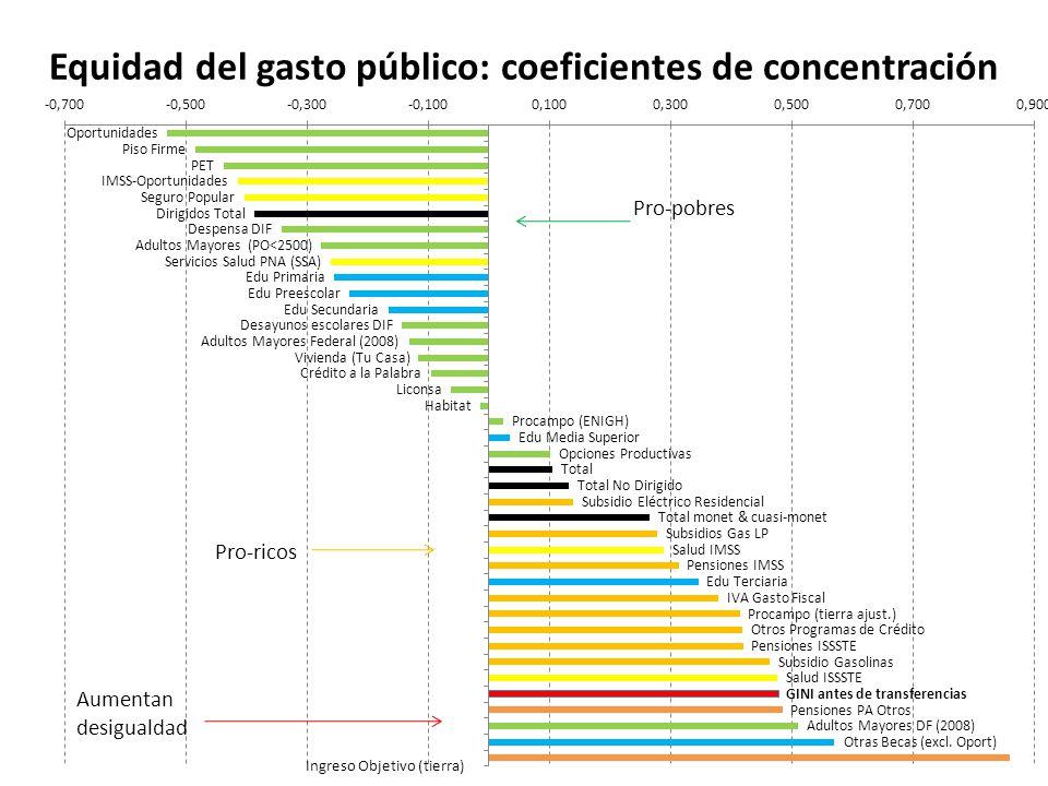 Equidad del gasto público: coeficientes de concentración Pro-ricos