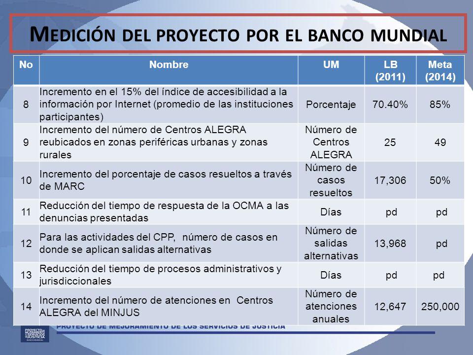 M EDICIÓN DEL PROYECTO POR EL BANCO MUNDIAL NoNombreUMLB (2011) Meta (2014) 8 Incremento en el 15% del índice de accesibilidad a la información por Internet (promedio de las instituciones participantes) Porcentaje70.40%85% 9 Incremento del número de Centros ALEGRA reubicados en zonas periféricas urbanas y zonas rurales Número de Centros ALEGRA 2549 10 Incremento del porcentaje de casos resueltos a través de MARC Número de casos resueltos 17,30650% 11 Reducción del tiempo de respuesta de la OCMA a las denuncias presentadas Días pd 12 Para las actividades del CPP, número de casos en donde se aplican salidas alternativas Número de salidas alternativas 13,968 pd 13 Reducción del tiempo de procesos administrativos y jurisdiccionales Días pd 14 Incremento del número de atenciones en Centros ALEGRA del MINJUS Número de atenciones anuales 12,647250,000