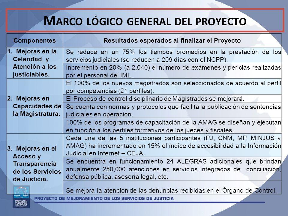 M ARCO LÓGICO GENERAL DEL PROYECTO ComponentesResultados esperados al finalizar el Proyecto 1.