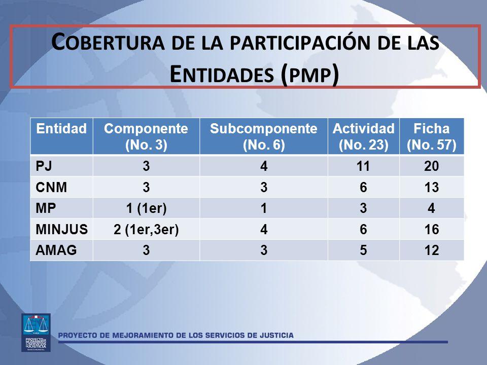 C OBERTURA DE LA PARTICIPACIÓN DE LAS E NTIDADES ( PMP ) EntidadComponente (No.