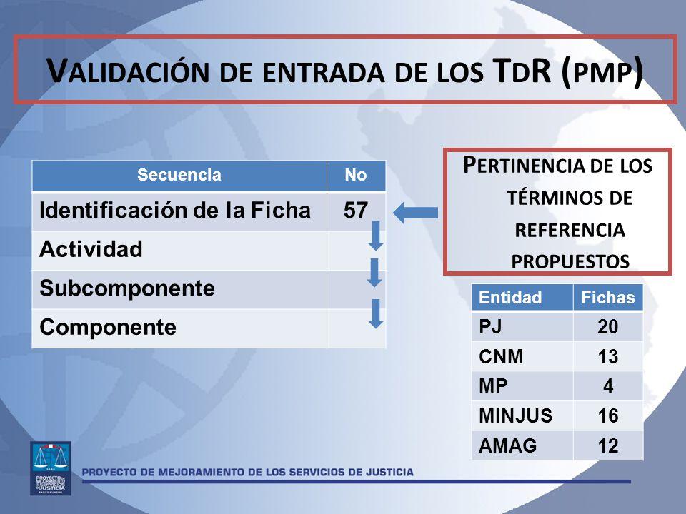 V ALIDACIÓN DE ENTRADA DE LOS T D R ( PMP ) SecuenciaNo Identificación de la Ficha57 Actividad Subcomponente Componente P ERTINENCIA DE LOS TÉRMINOS DE REFERENCIA PROPUESTOS EntidadFichas PJ20 CNM13 MP4 MINJUS16 AMAG12