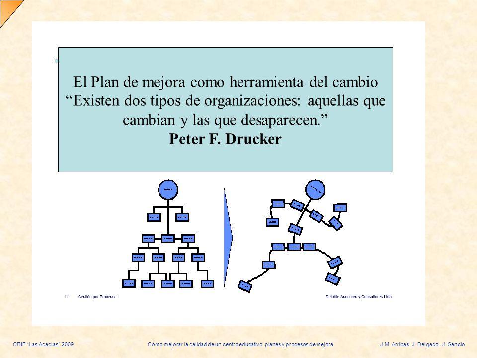 CRIF Las Acacias 2009Cómo mejorar la calidad de un centro educativo: planes y procesos de mejoraJ.M. Arribas, J. Delgado, J. Sancio El Plan de mejora