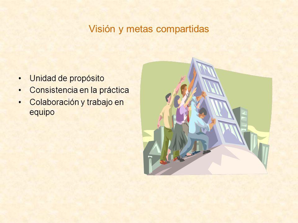 Visión y metas compartidas Unidad de propósito Consistencia en la práctica Colaboración y trabajo en equipo