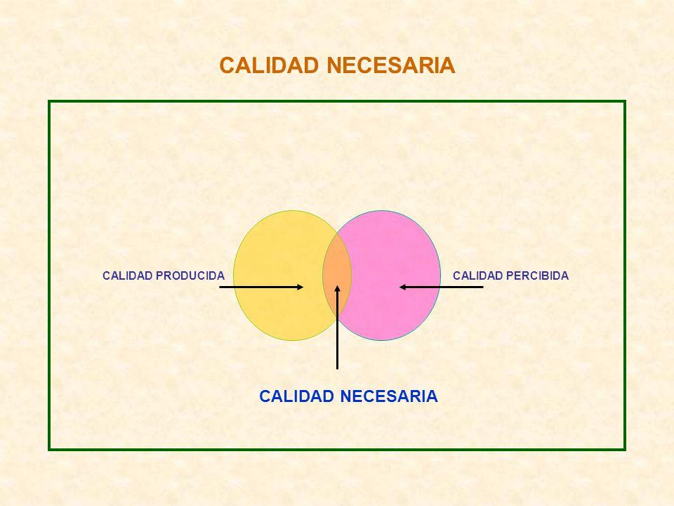 CALIDAD NECESARIA CALIDAD PRODUCIDA CALIDAD PERCIBIDA CALIDAD NECESARIA