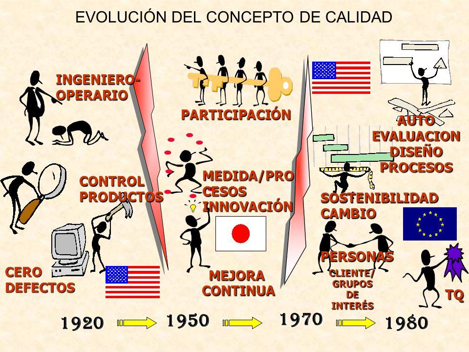 EVOLUCIÓN DEL CONCEPTO DE CALIDAD1920 1950 1980 1970 CONTROLPRODUCTOS CERODEFECTOS PARTICIPACIÓN MEJORACONTINUA AUTO EVALUACION DISEÑOPROCESOS SOSTENI